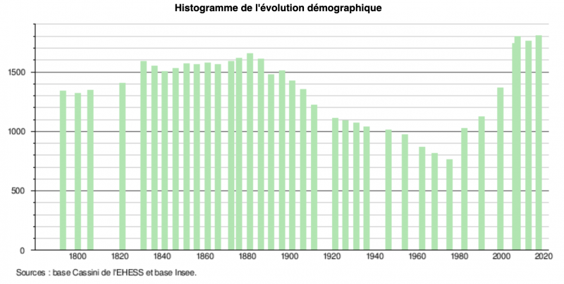 Fichier:EvolutionpopulationERCE2020.png
